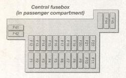 central fusebox in passenger compartment  ford fiesta mk5 – fuse