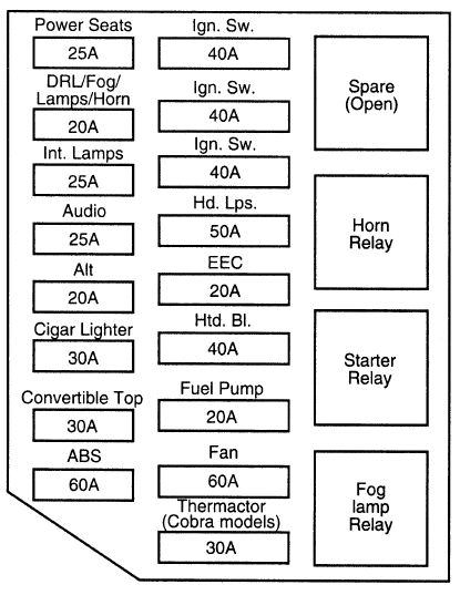 Ford Mustang  1993 - 2004  - Fuse Box Diagram